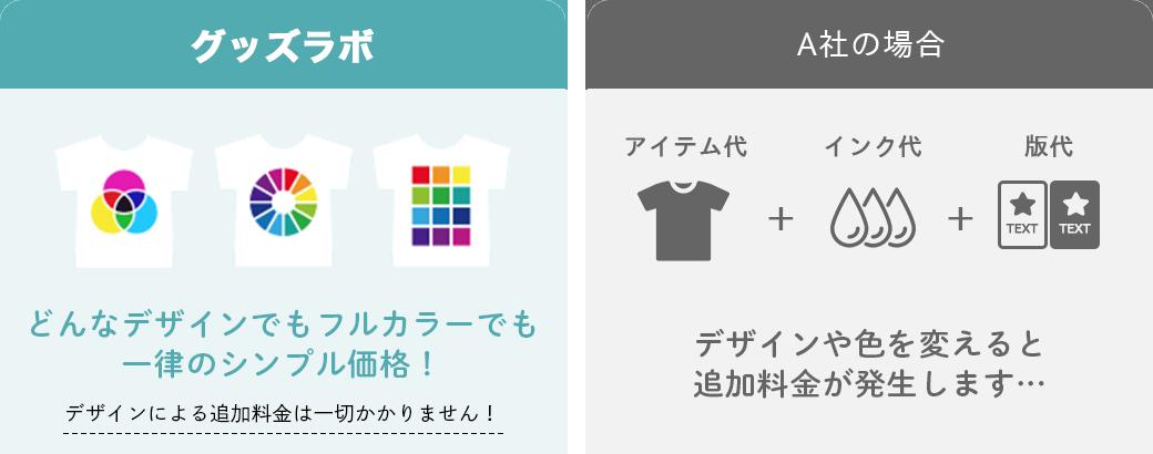 クラスTシャツに何色使ってもお値段一律!フルカラーでも格安価格でオリジナルTシャツが作成できます