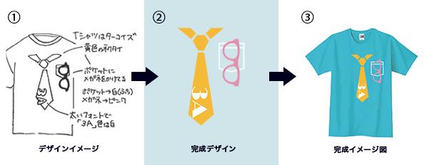 クラスTシャツ作成にもおすすめ!デザイナーがラフ画からデザインを作成するデザイン起こしサービス
